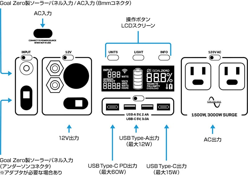 Goal Zero製ソーラーパネル入力/AC入力(8㎜コネクタ)